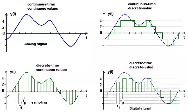 How Does An Analog Signal Differ From A Continuous Signal And A