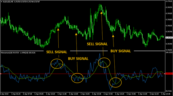 Which technical indicators do you use for short-term Forex trading