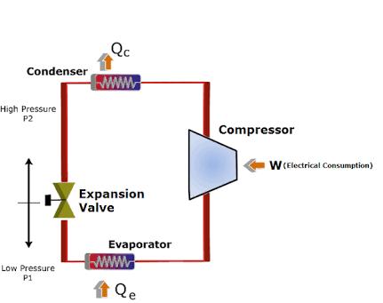 How Does A Refrigerator Work Quora