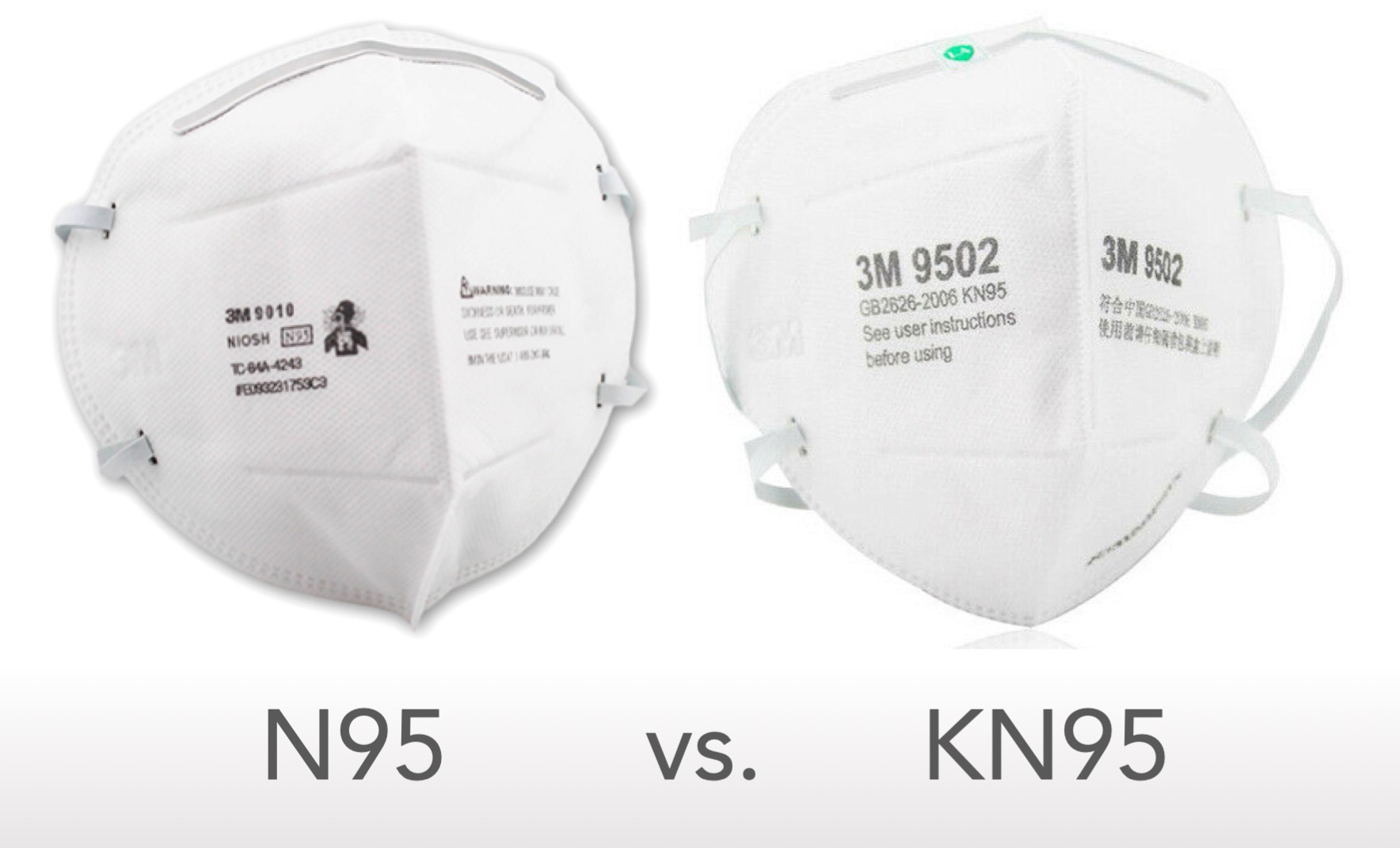 Differences Between N95 and KN95 Masks standards