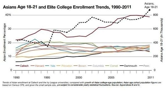 Do Asians really have it harder to get into Harvard? - Quora