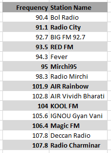 What are some popular radio channels in Hyderabad ? - Quora