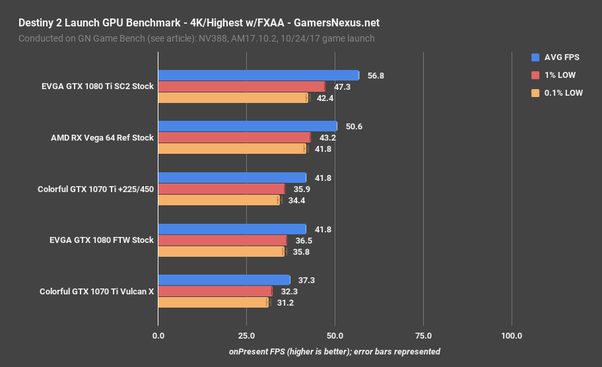 An overclocked GTX 1070 TI can even beat a stock GTX 1080. On the other  hand, The GTX 1070 TI is also less costlier. So GTX 1070 TI is better value  for ...