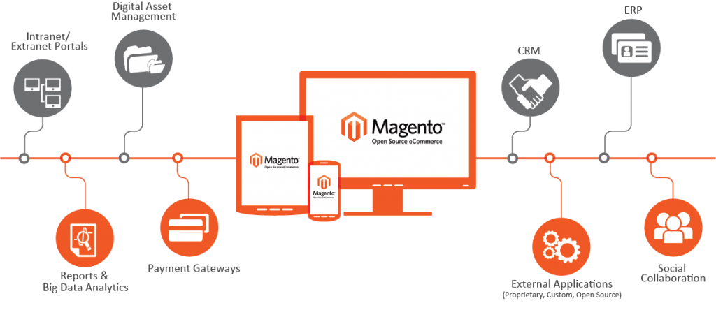 Image result for Magento Enterprise Development For The Future-Proof Business