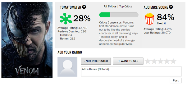 How Does Rotten Tomatoes Work What Are The Percentages Of Quora