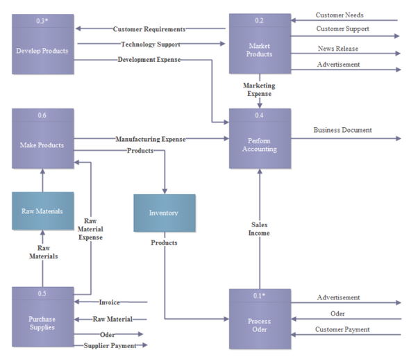What Software Can I Use To Draw Database Diagrams?