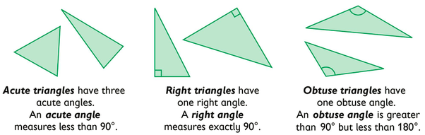 what does a scalene right triangle look like