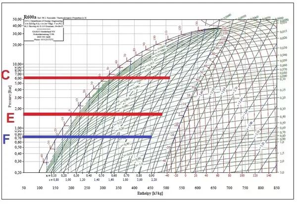 r600a refrigerant pressure temperature chart: Why is it that evaporator pressure and condenser pressure are