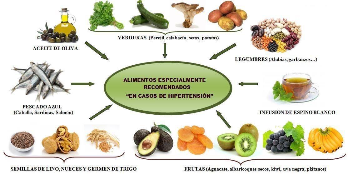 Alimentos para moderar la presión arterial