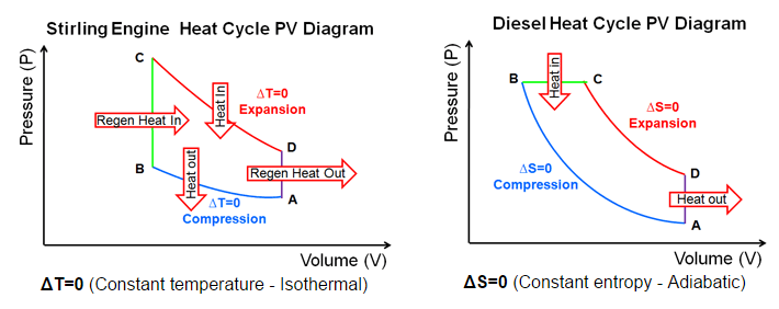 in a turbine, why is the final enthalpy (of the working substancean isentropic turbine will allow a working substance to expand adiabatically (red line on the stirling cycle) the change in enthalpy is dh \u003d du pdv vdp