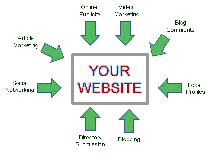 Image result for build your popularity online by linking