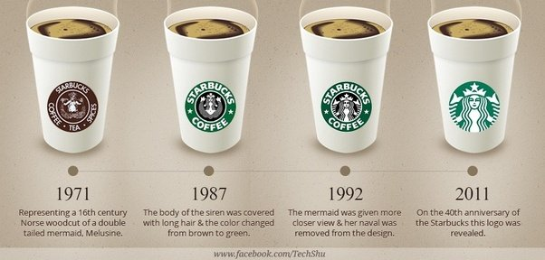 starbucks ratio analysis 2011