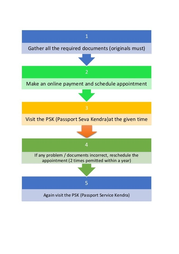 What Is The Difference Between Rpo And Psk In Passport Quora