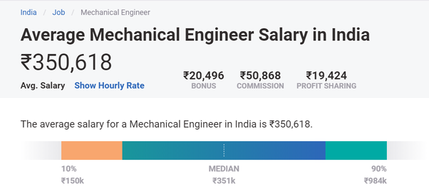 What Is The Average Salary Of A Mechanical Engineer In India And Abroad Quora