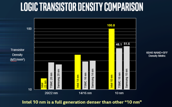 Why is Intel having so much difficulty transitioning from the 14nm