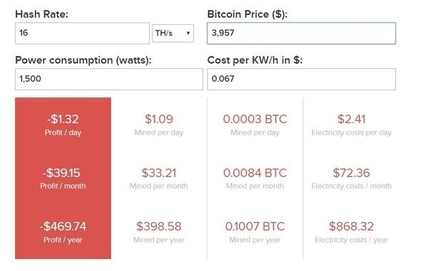 bitcoin mining bitcoins per day