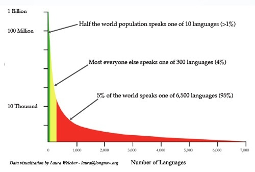 Will The World Converge To Use A Single Spoken And Written - 5 main languages of the world