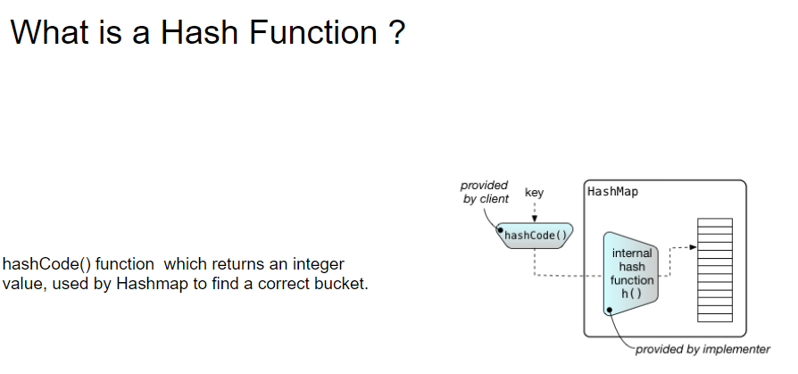 How is Hashmap in Java implemented internally? What are the