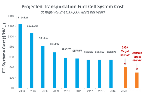 What is the cost of a 1 MW fuel cell? - Quora