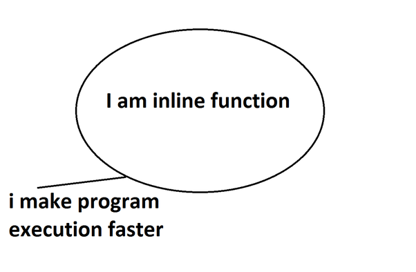 What is inline function with syntax and example? - Quora