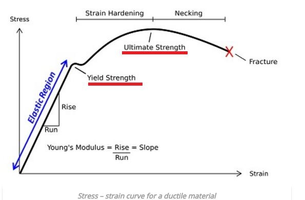 Fine Why Do We Use 0 2 Offset In Aluminum Stress Strain Curve Quora Wiring Cloud Brecesaoduqqnet