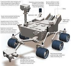 where can i find technical diagrams of the curiosity rover quora rh quora com Images From Mars Rover Curiosity Rover Drawing
