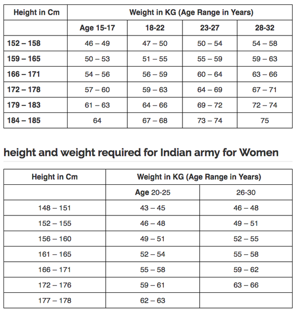 What Is The Exact Height To Weight Ratio For Clearing The Ssb