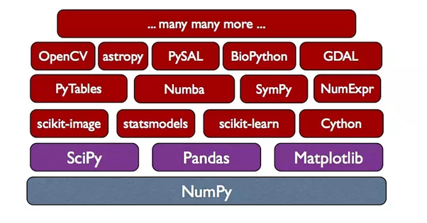 What is the relationship among NumPy, SciPy, Pandas, and