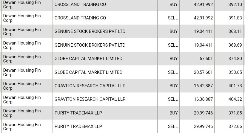 Sellers in DHFL