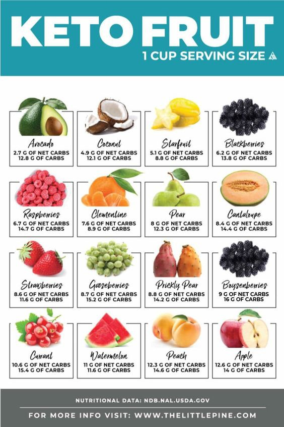 can you eat fruit on a diet