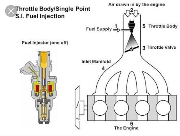 What are the single-point and multi-point fuel injection ... A System For Carburated Fuel Schematic Diagrams on