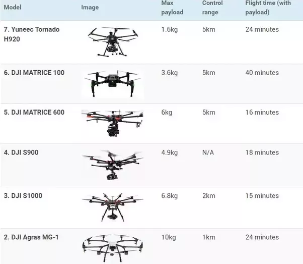 phamtom drone with How Much Weight Can A Quadcopter Lift on Watch also Agriculture Drone Buyers Guide further File First QF 16 target aircraft arrives at Tyndall AFB 2012 further Sunrise And Sunset Photography furthermore How Much Weight Can A Quadcopter Lift.