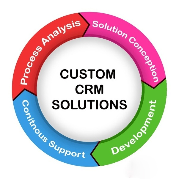 customer relationship managemnt Photo: shutterstock if you're looking for a customer relationship management system, you aren't alone in fact, the demand for crm technologies is fueling growth in the crm industry worth over $40.