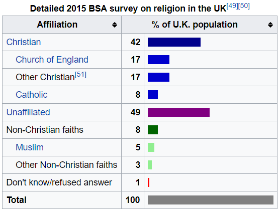 How and why did catholicism overtake anglicanism as the main a wiki article includes this chart from the british social attitudes survey of 2015 altavistaventures Images