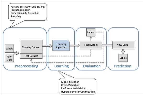In how much time can I learn machine learning with Python