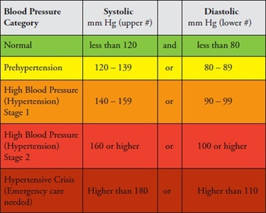 Is 10860 good blood pressure quora see also low blood pressure hypotension sciox Choice Image