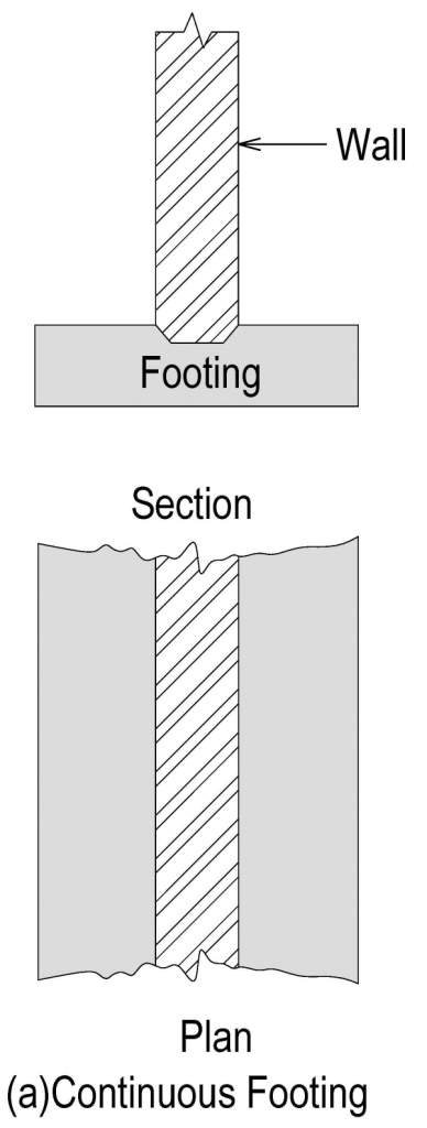 What types of footing can we use in different conditions? - Quora