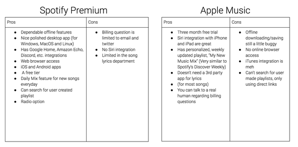 Between Spotify premium and and Apple Music, what are the