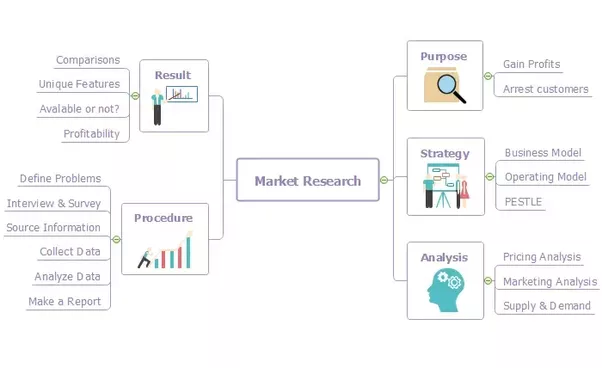 market research project caddyhome This template is a way to communicate the results and recommendations of your research in a powerpoint market research report market research project schedule.