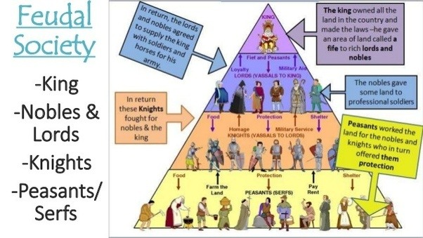 ... They Once Protected Their Vassals, That Were Obliged To Assist The Lord  In War If Necessary. Feudalism Flourished Between The 9th And 15th  Centuries But ...