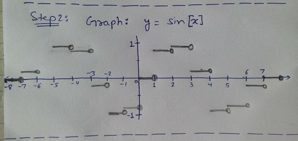 How to plot the graph of [y] = [Sin [x]], where [] is the