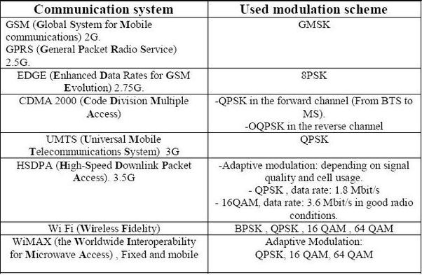 What different modulation techniques are used in 1G, 2G, 3G