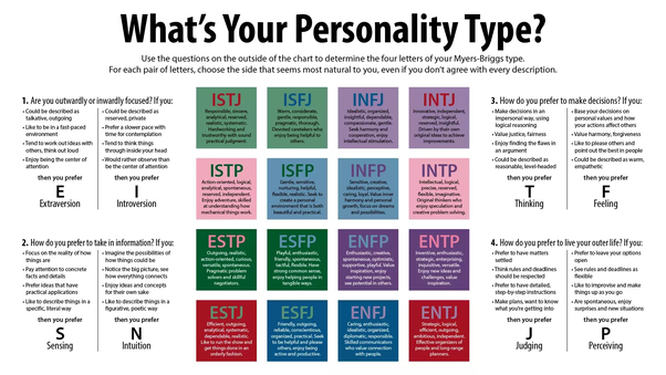What's the difference between INFP and ISFP? - Quora