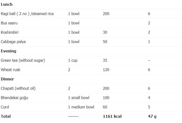 niet best diet for south indian people