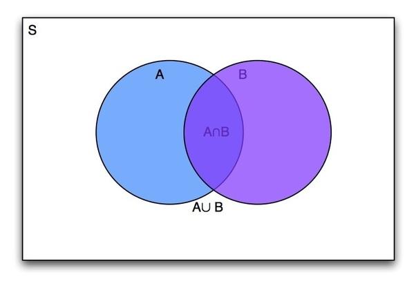 Why Do Some Statisticians Dislike Venn Diagrams Quora
