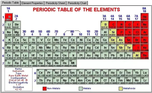 What makes helium flammable quora lets take a look at the periodic table urtaz Images