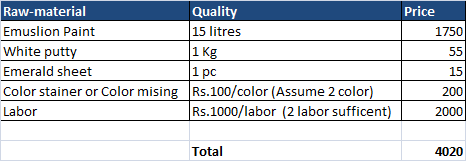 My Below Cost Suggest Only Interior Painting And Not Exterior