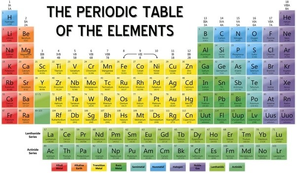 Have we discovered new elements that are only found on mars or an element consist of electrons protons and neutrons and there are no missing combinations of the following list available or produced on earth urtaz Gallery