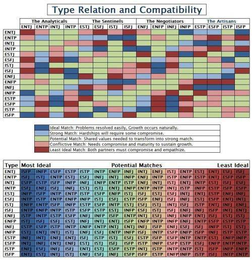 Isfj and infp compatibility