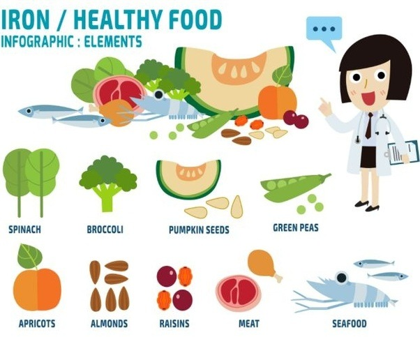Which fruits and vegetables help to increase the blood quora it is important to have a combination of both iron and vitamin c as the latter is a carrier rich molecule that can be used for better absorption workwithnaturefo
